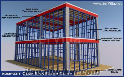 Hafif Çelik Karkas Yapı Ev Villa İskeletleri Uygun Fiyata İmalatçısından