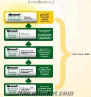 Microsoft Sistem Uzmanlığı ve Network Eğitim Seti-MCITP